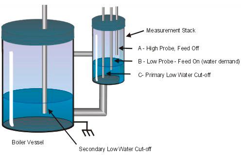 Boiler Water Conductivity ~ Steam boiler water feeder single level conductivity